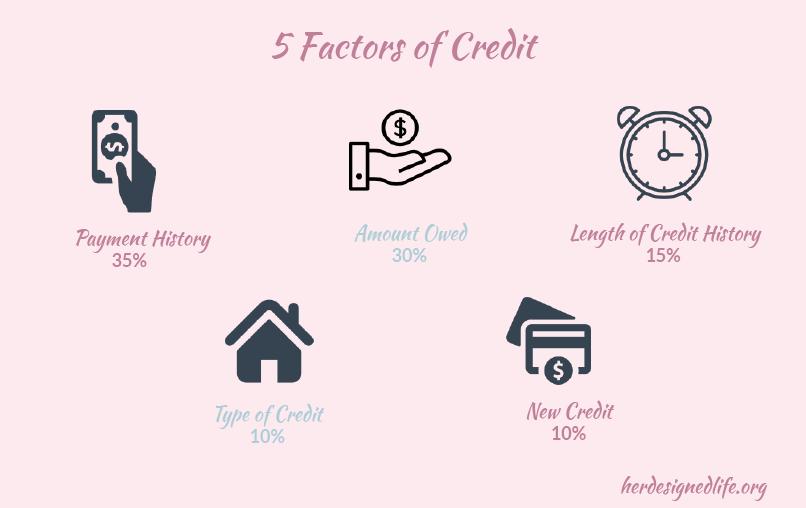 5 factors of Credit